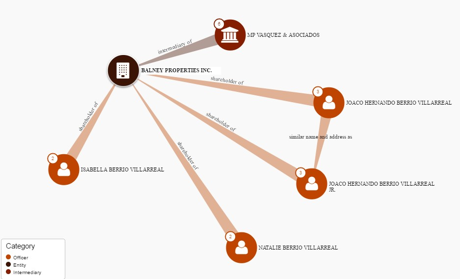 La familia de Joaco Berrio en Panama Papers
